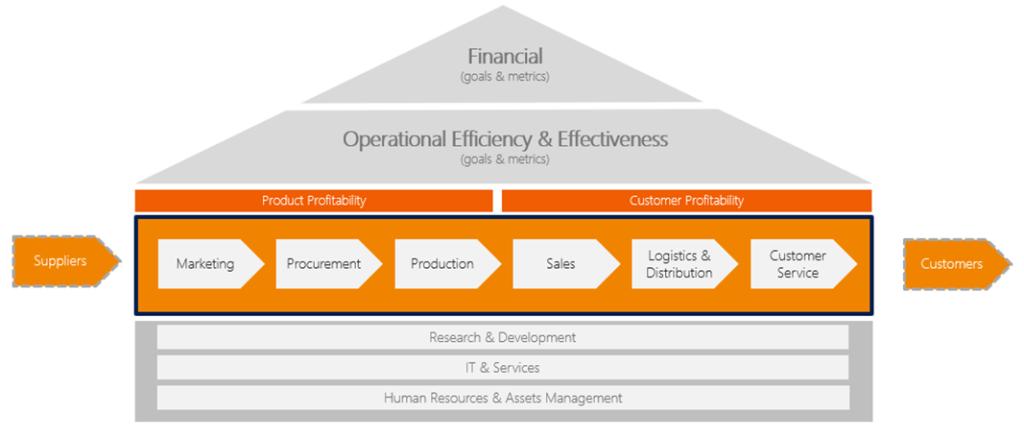 Analytics-where-do-we-search-for-value-grafika